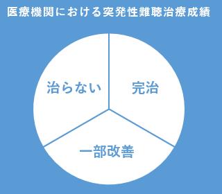 突発性難聴治療成績円グラフ