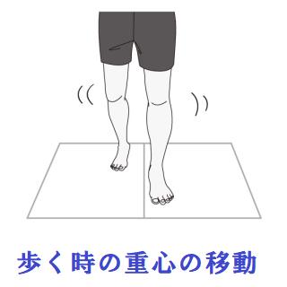 歩くときの重心の移動のイラスト
