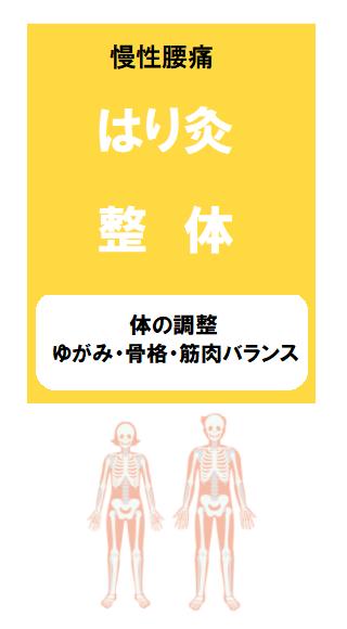 慢性腰痛には、整体か鍼灸がおすすめ:のイラスト